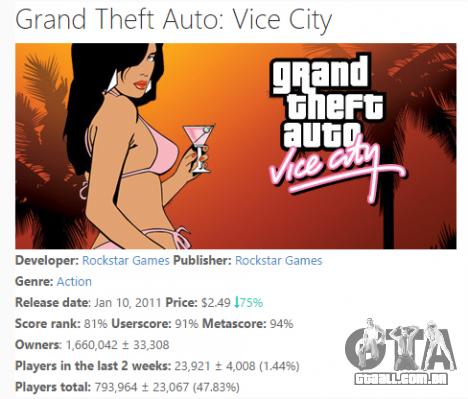 Venda de GTA Vice City